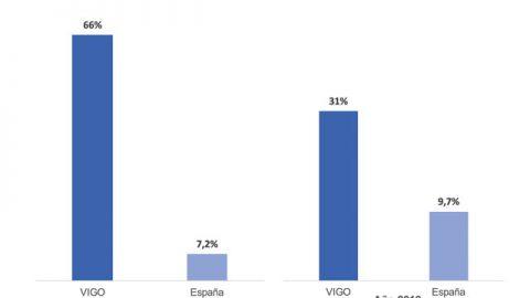 Vigo triplica la media española de aumento de asuntos sin resolver en los juzgados