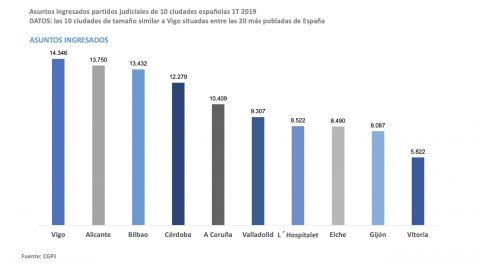 Vigo se sitúa a la cabeza de las ciudades españolas en número de pleitos en 2019