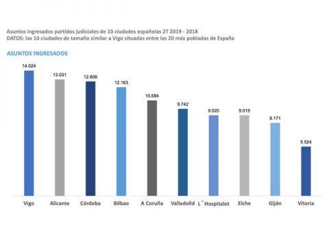 Vigo suma seis meses como a cidade española con máis pleitos novos