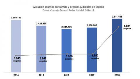 Galicia encabeza reforma para resolver atasco xudicial sen costes