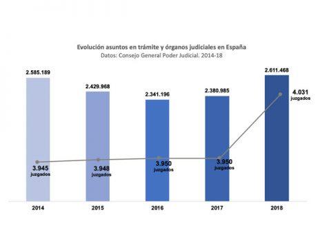 Galicia encabeza la reforma para resolver atasco judicial sin costes