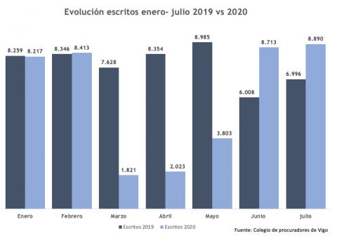 Procuradores gestionan en julio un 5% más de casos en Vigo que en Galicia