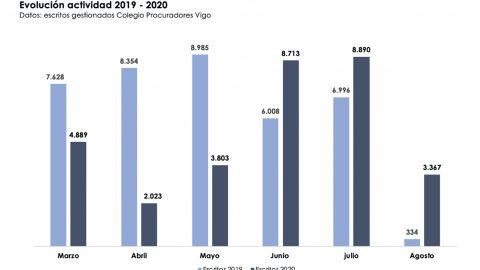 Los juzgados de Vigo gestionan 6.595 casos menos tras la pandemia