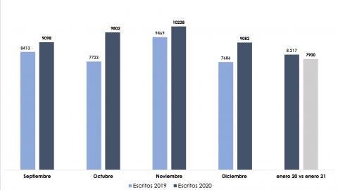 Los procuradores tramitan un 14% más escritos entre septiembre y enero que en el año anterior